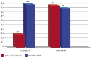 Metodi di screening della Fibrillazione Atriale a confronto